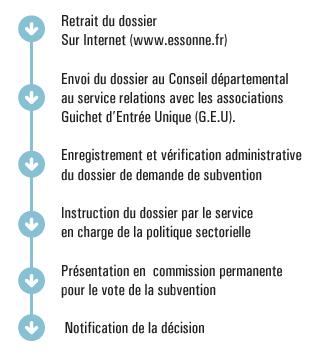 Demander Une Subvention Associations Essonne Fr Conseil