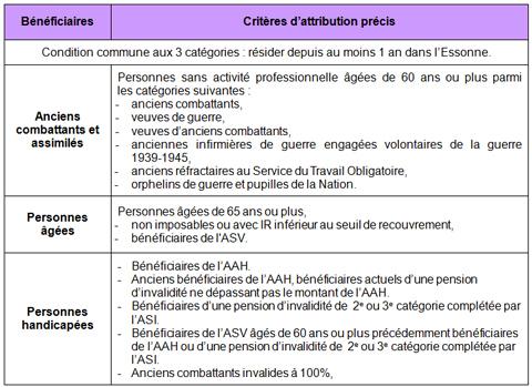 carte améthyste conditions d attribution FAQ mon forfait Améthyste : Mobilités   Conseil départemental de l