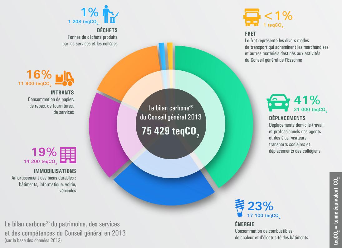 le bilan carbone du patrimoine, des services et des compétences du Conseil départemental en 2013