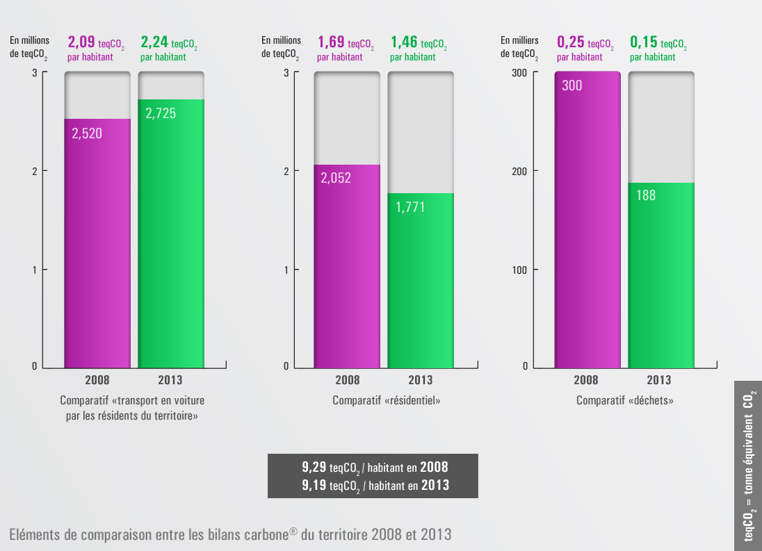 Des éléments de comparaison entre les bilan carbone du territoire 2008 et 2013